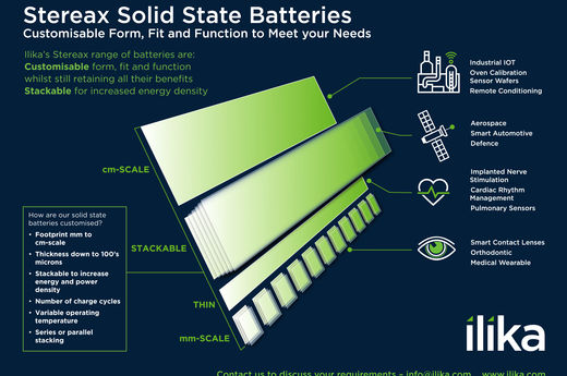 Customisable Solid State Batteries