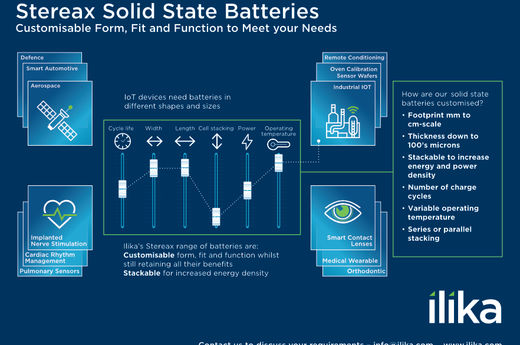 Customisable Solid State Batteries (Mixer)