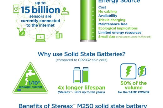 Stereax® M250 Infographic